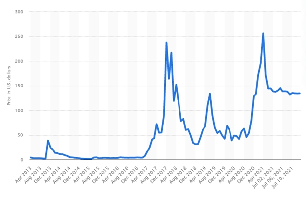 Litecoin's price movement on a graph from 2013 to 2021