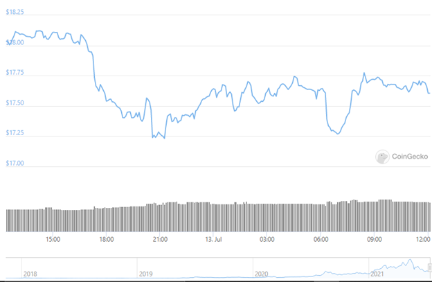 Chainlink's price history graph