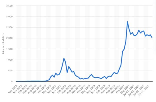 Ethereum price change graph