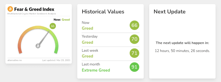 Fear and greed index showing greedy historical values