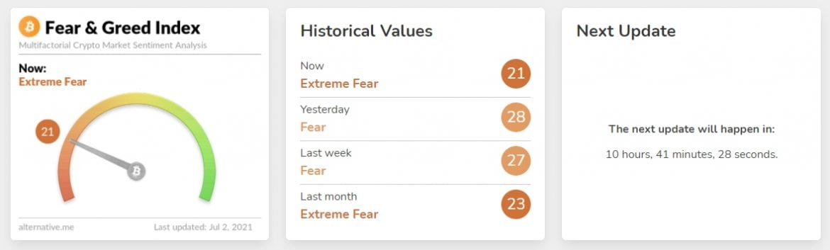 Crypto fear and greed index showing current and historical values