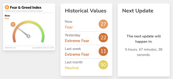 fear and greed index showing fear historical values