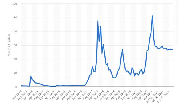 litecoin price change chart