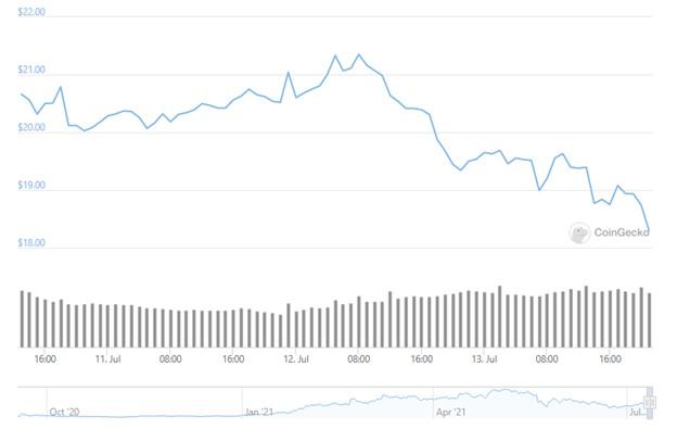 price chart of uniswap