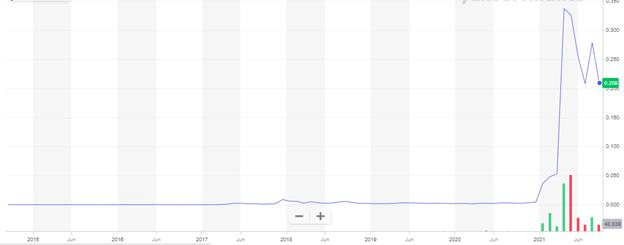 Dogecoin history price